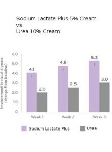 Sodium Lactate Plus
