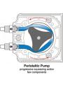 เครื่องบรรจุของเหลว ปั๊มบีบท่อ Peristaltic 13L/นาที